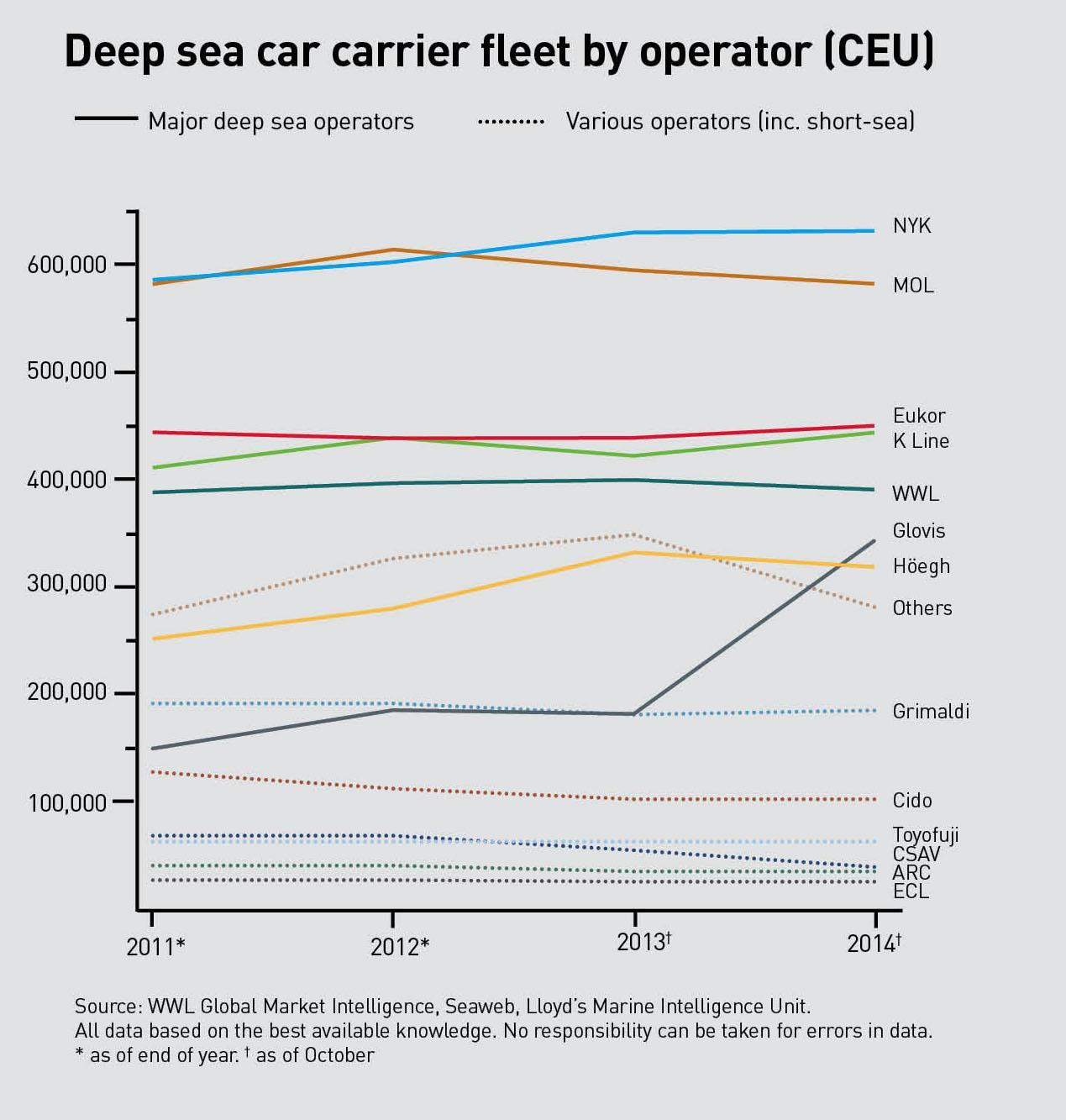 Shipping focus: Capacity in the balance | Article