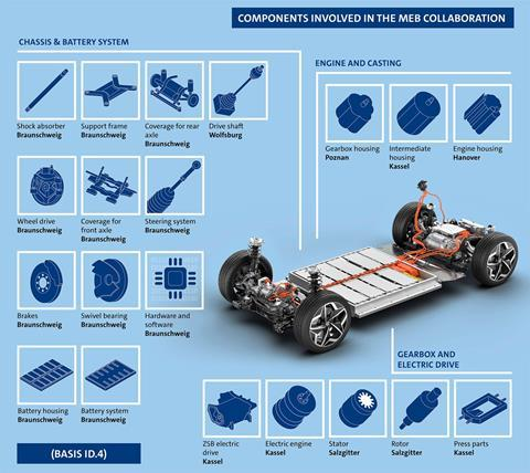 MEB-VW components sharing