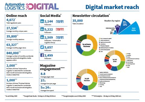 Digital market reach