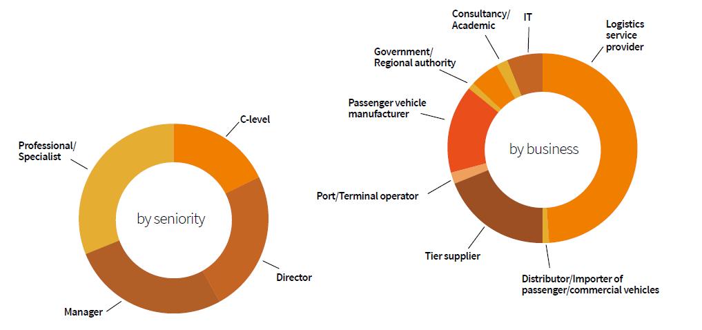 Automotive Logistics Global Detroit Attendee charts v1