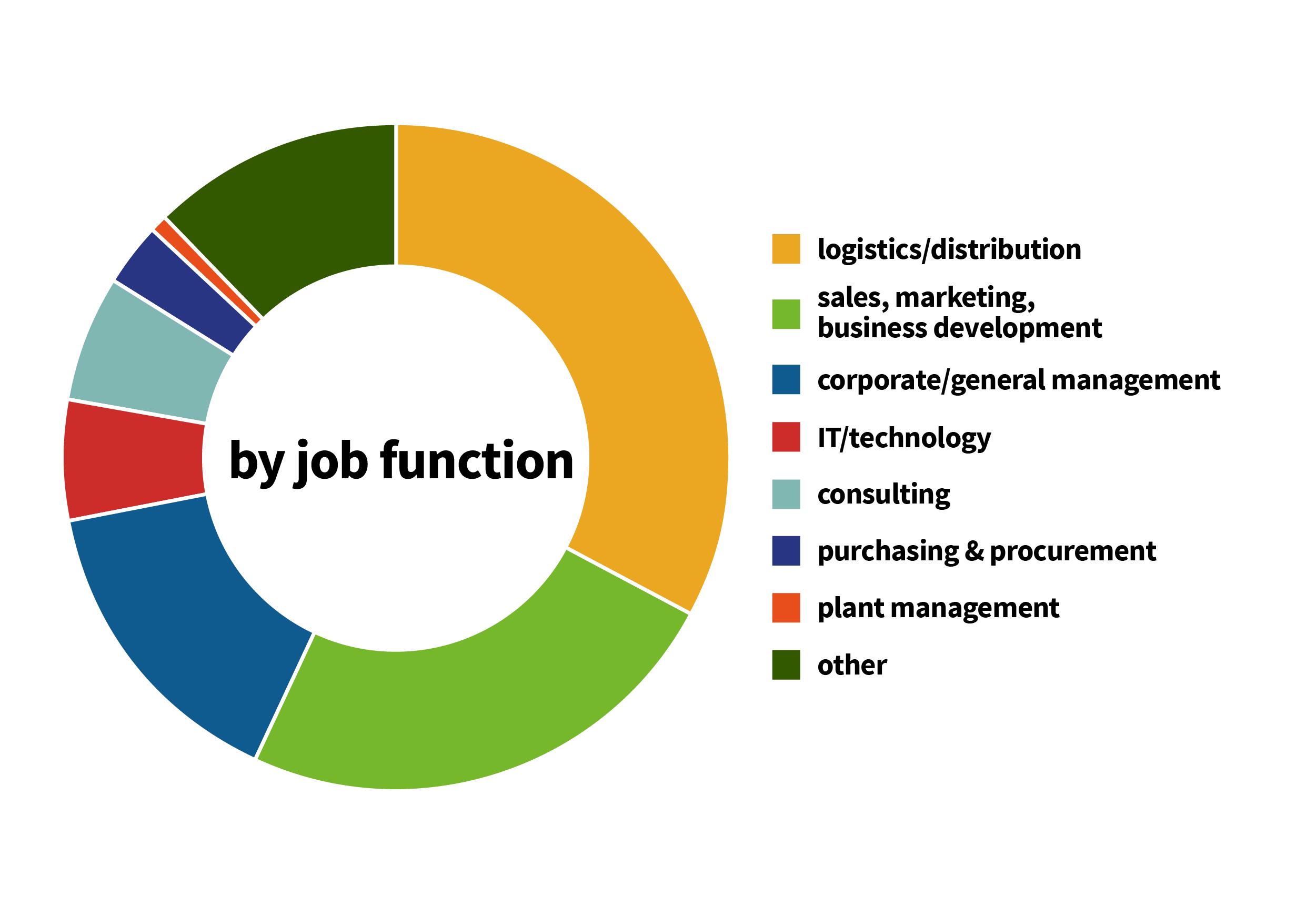ALUK2019_JobFunction