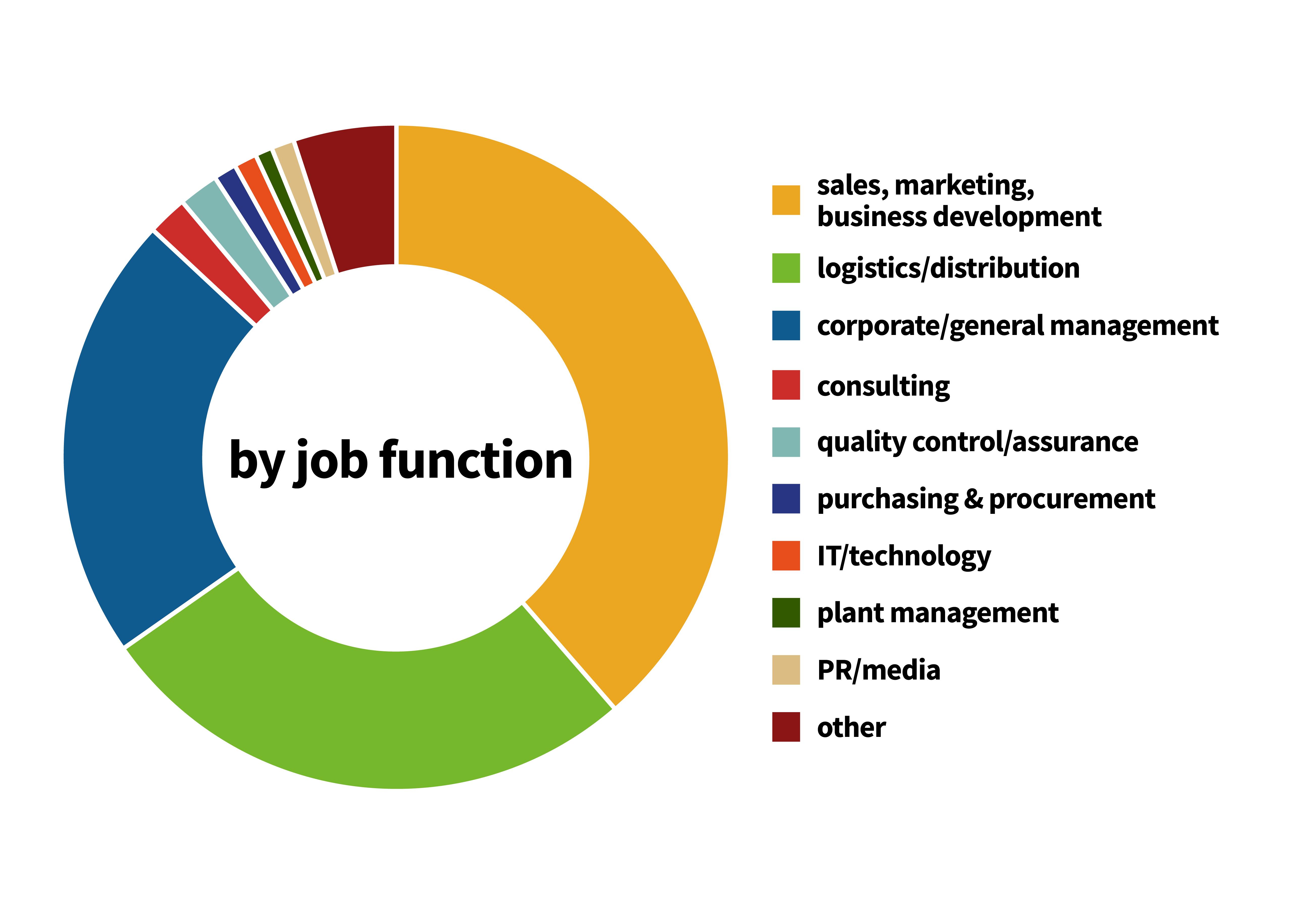 FVLIE2019_JobFunction