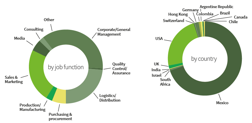 Automotive Logistics Mexico 2019 attendee by function and country