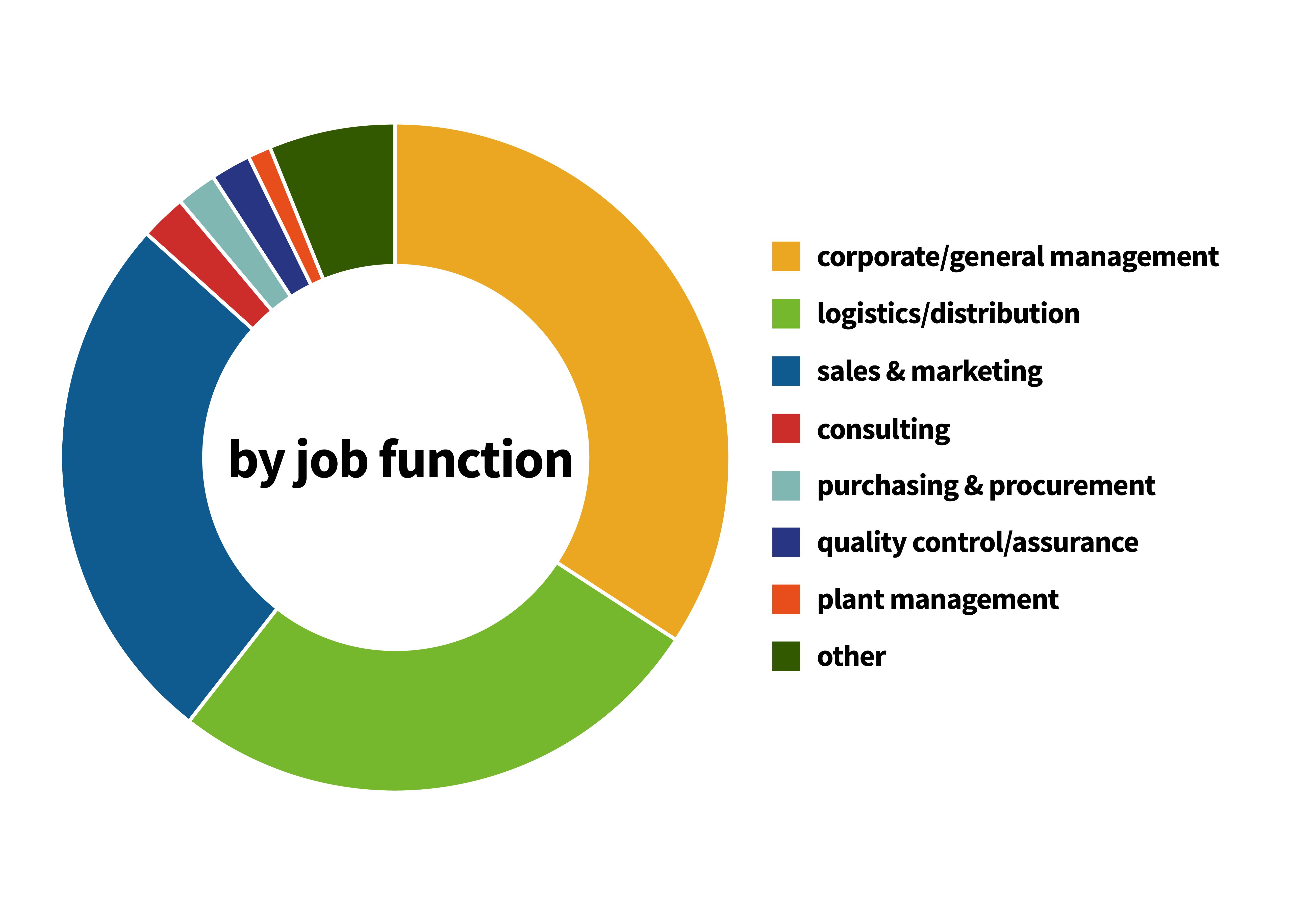 Job Function Chart