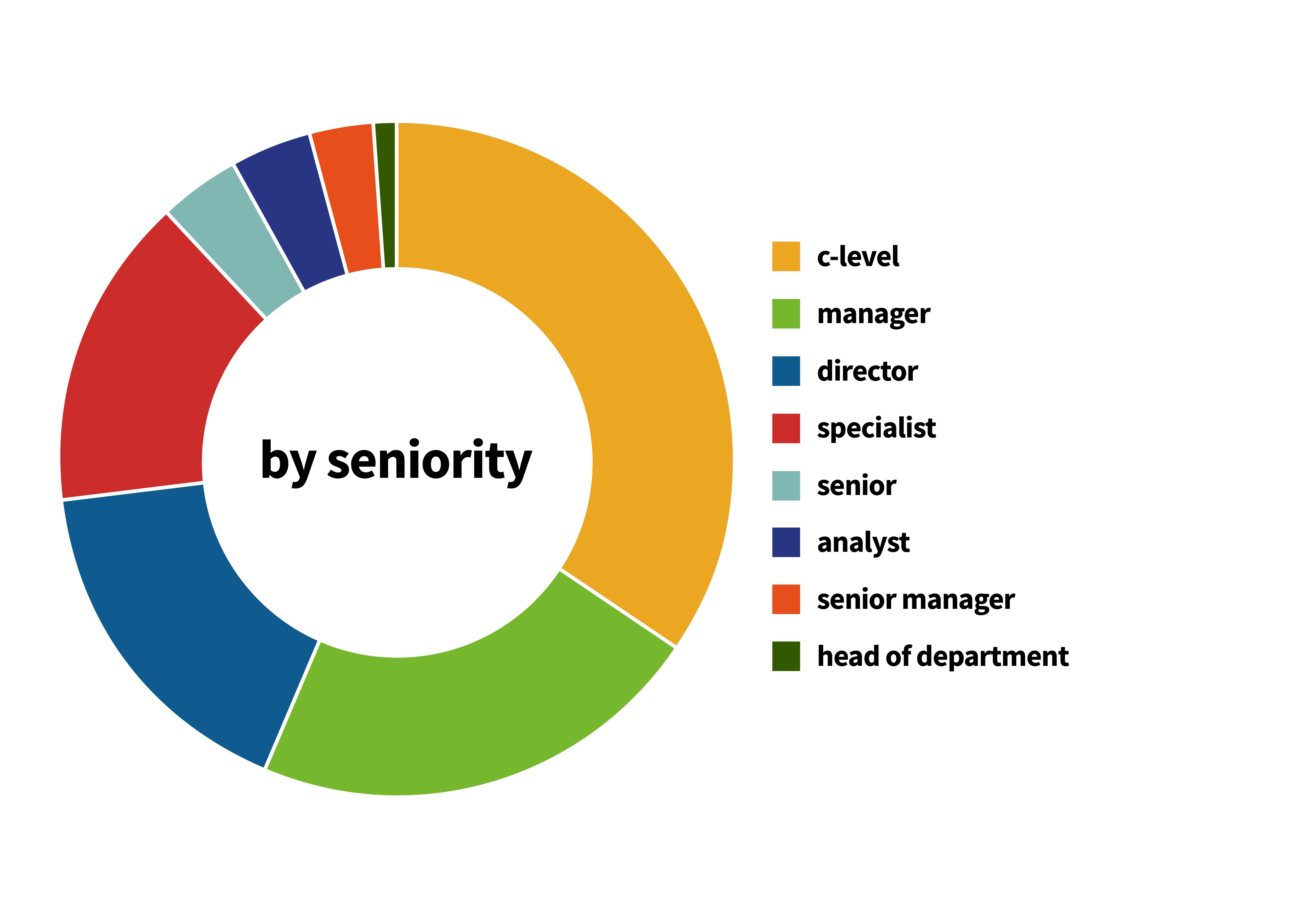 Seniority Chart