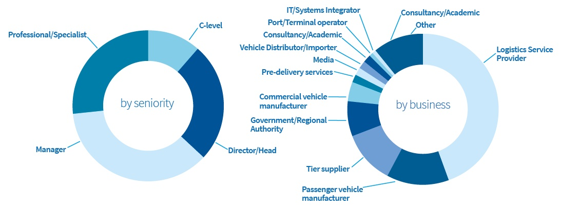 Automotive Logistics Central and Eastern Europe attendees by seniority and business